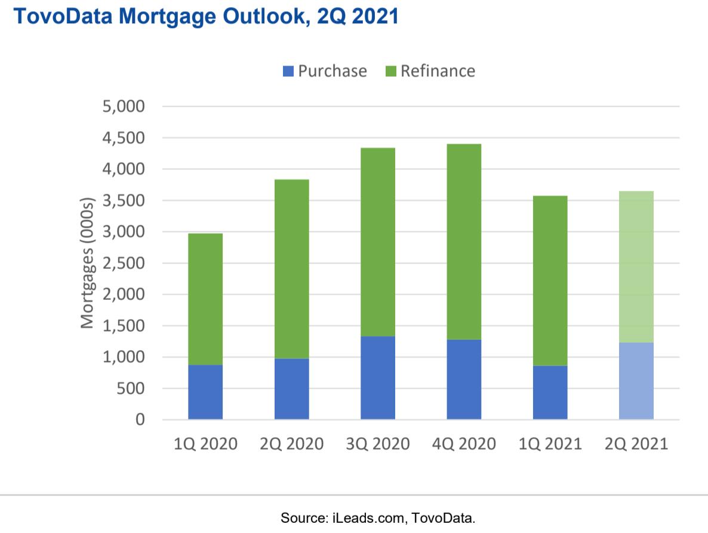 Tovodata_Mortgage_2Q